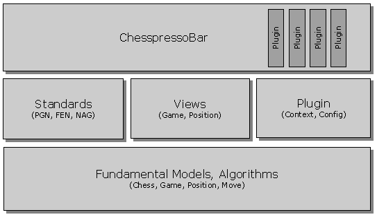 Chesspresso Architecture